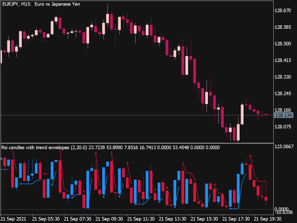 RSI Candles with Trend Envelopes for MT5