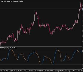Smooth Money Flow Index (MFI) Indicator