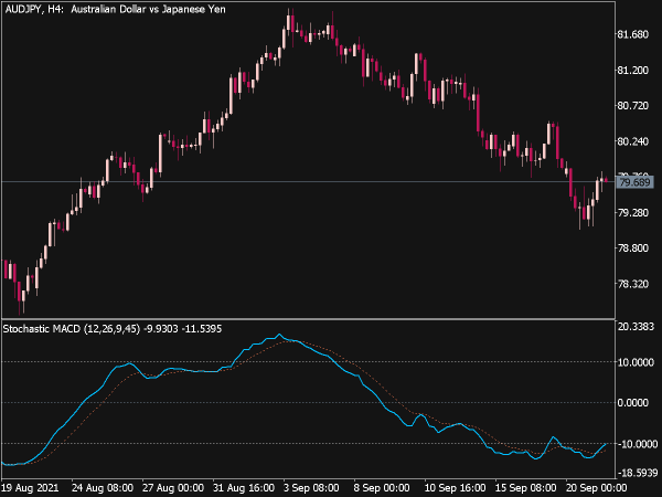 Stochastic MACD Indicator for MT5