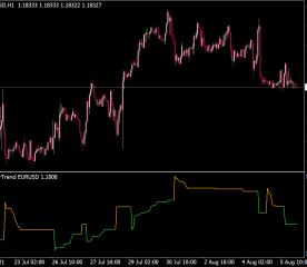 Super Trend Multi MTF Indicator