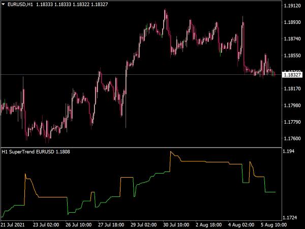 Super Trend Multi MTF Indicator for Mt4