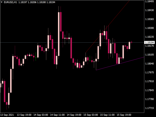 Automatic Trendlines Indicator for MT4