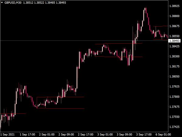 Breakout Trading Zones Indicator for MetaTrader 4