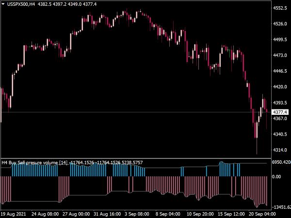 Buy Sell Volume MTF Alert Indicator for MT4