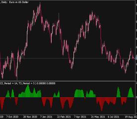 CCI T3 Indicator