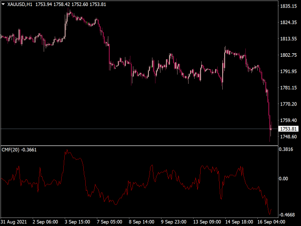 Chaikin Money Flow Indicator (CMF) for MetaTrader 4
