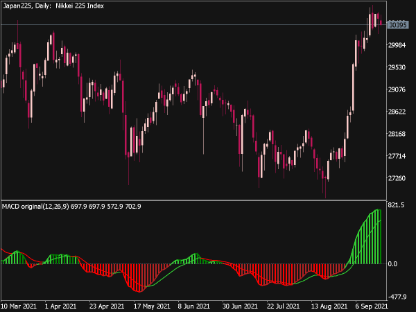 Color MACD MTF Indicator for MT5