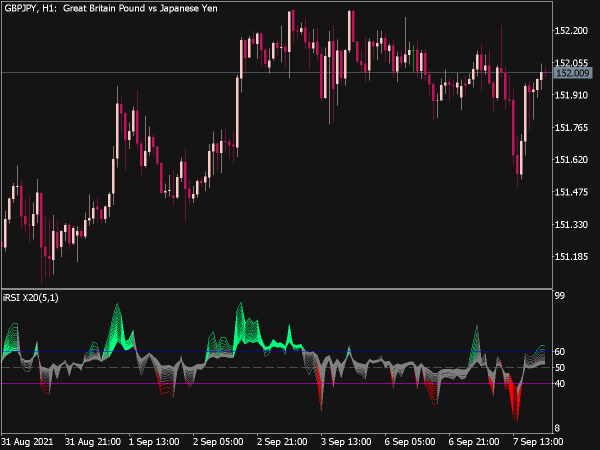 Color RSI X20 Indicator for MT5