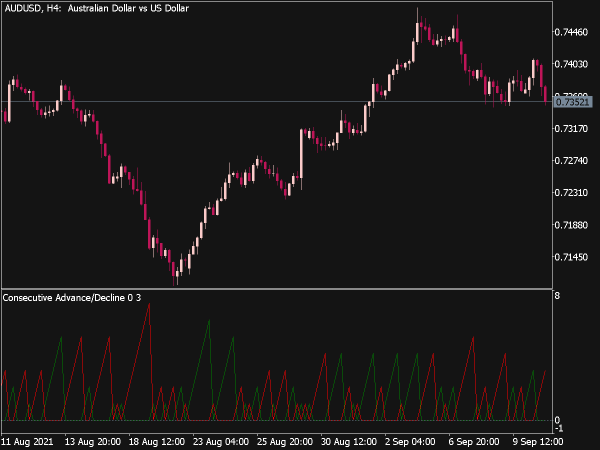 Consecutive Advance/Decline Indicator for MT5