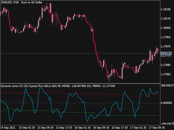 Dynamic Zone CCI Indicator for MT5