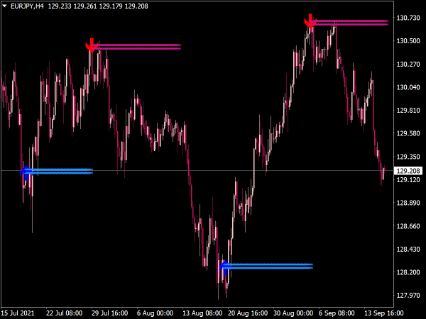 Lucky Reversal Indicator for Forex Trading