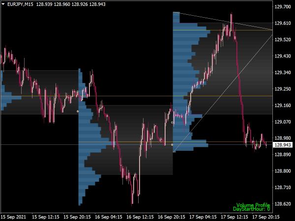 Market Profile + Trend Lines Indicator for MT4