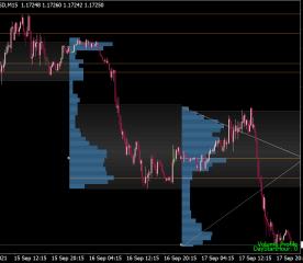 Market Profile + Trend Lines Indicator