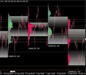 Market Volume Profile Indicator