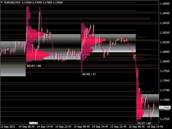 Market Volume Profile Indicator for MT4
