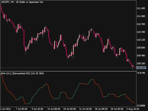 RSI of Adaptive Moving Average for MT5