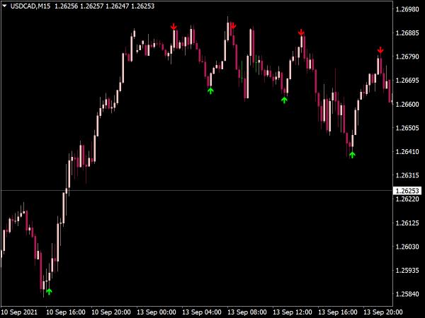 Super Buy Sell Arrow Indicator for MetaTrader 4