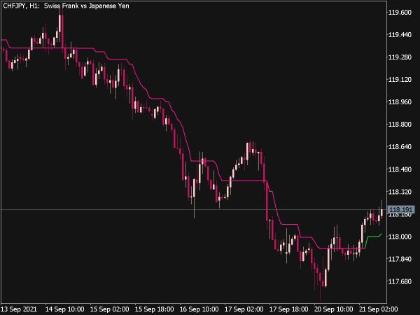 Super Trend Indicator for MT5