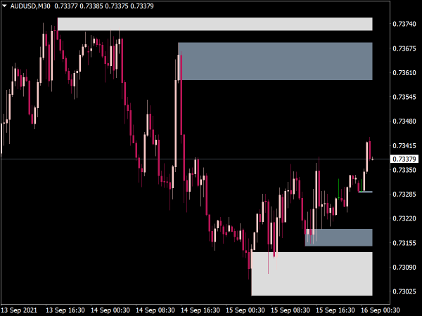 Supply and Demand Zones Indicator for MT4