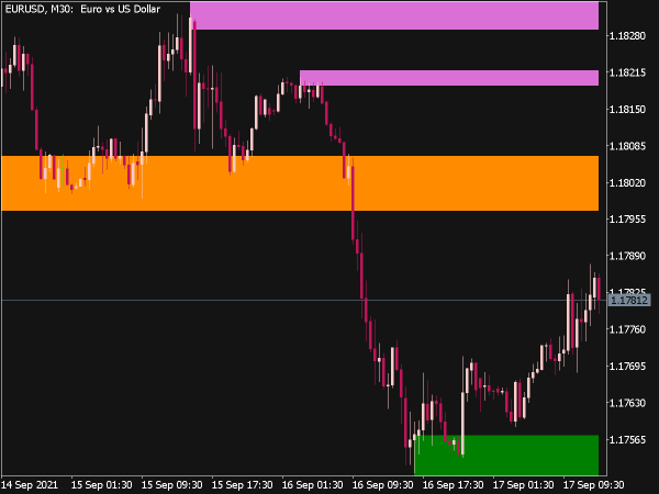 Supply and Demand Indicator for MT5