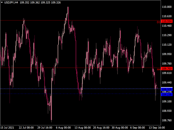 Support and Resistance MTF Indicator for MetaTrader 4