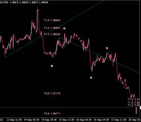 Wave Patterns + Trend Lines Indicator