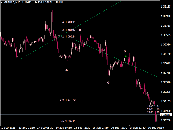 Wave Patterns + Trend Lines Indicator for MT4