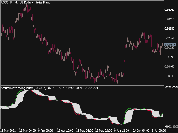 Accumulative Swing Index Smoothed Fl for MT5