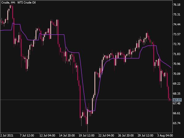 Adaptive Market Level for MT5