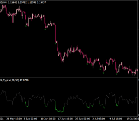 Color RSI with Alert Indicator
