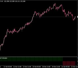 NRP Trend Indicator