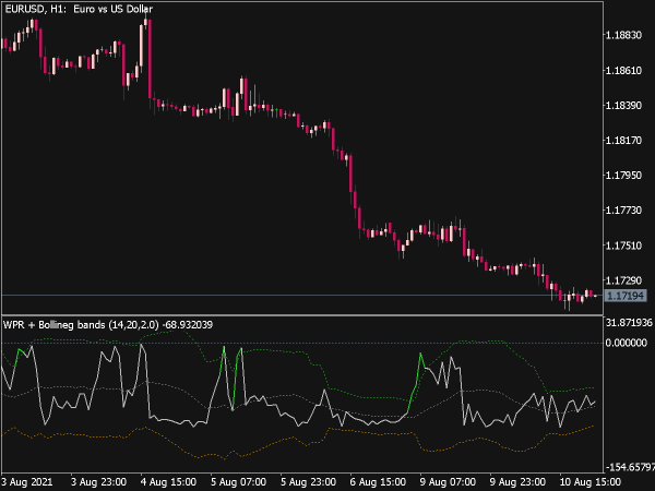 WPR with Bollinger Bands for MT5