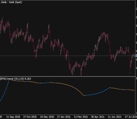 Average Trend Indicator