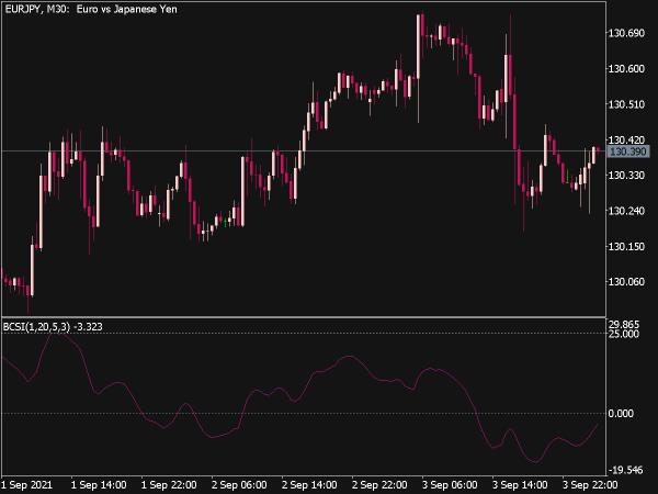 Blau Candlestick Index Indicator for MT5