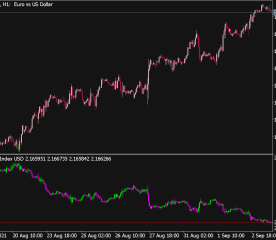 Currency Index Indicator
