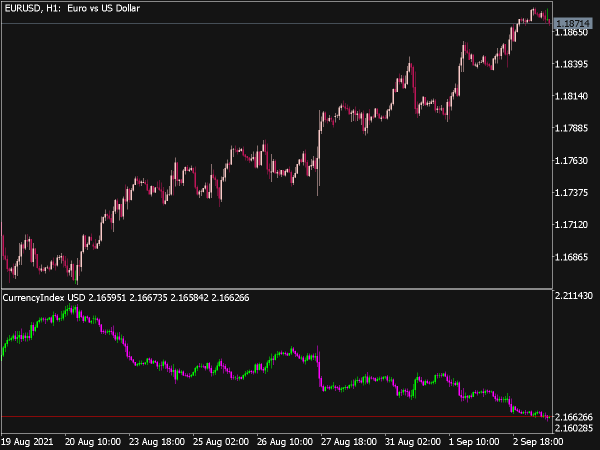 Currency Index Indicator for MT5
